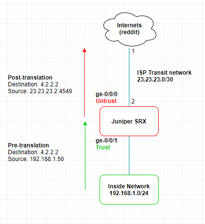 NAT – Source (Int) on SRX – Stay outta my networking space